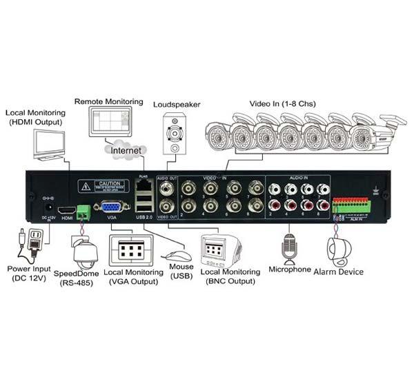 DVR AR821