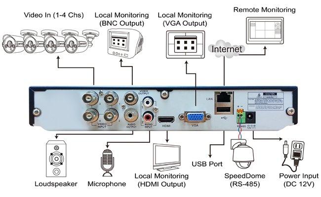 DVR: EL421 FULL HD DVR WITH 500 GB HDD